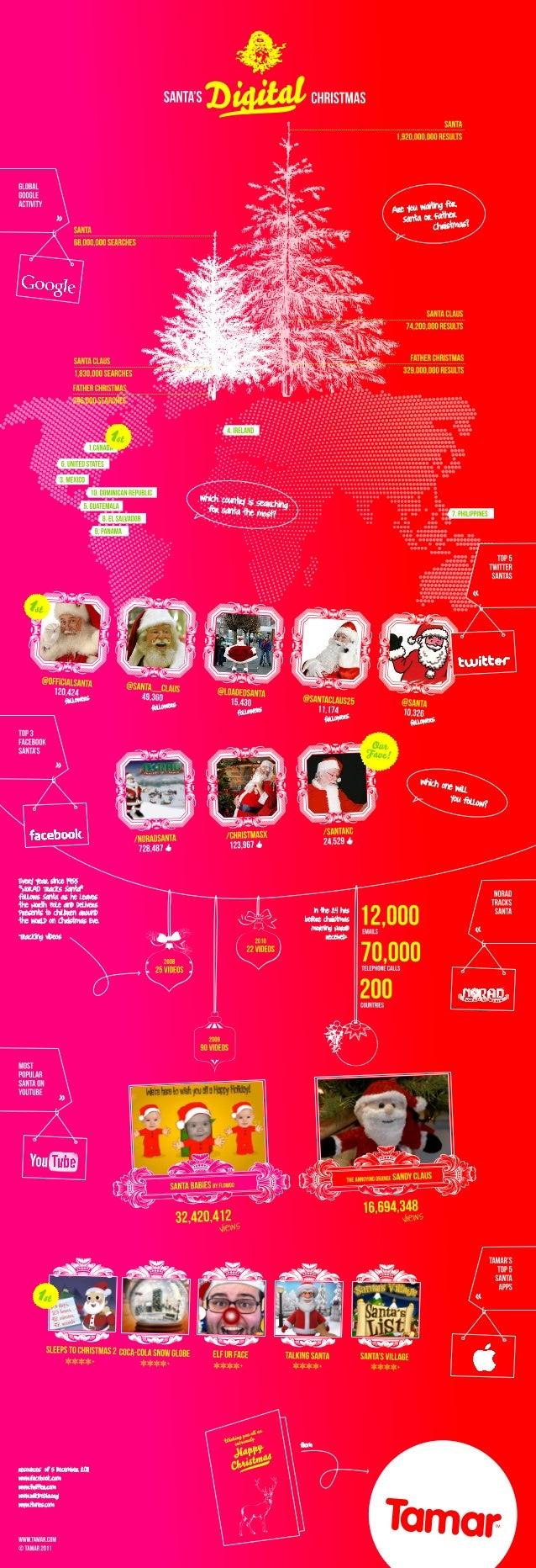 Tamar Digital Santa