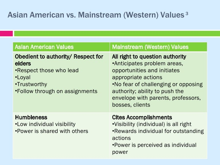 the values americans live by essay These values are the most important for me to live by and the ones i want to pass along to my children and everyone in my life.