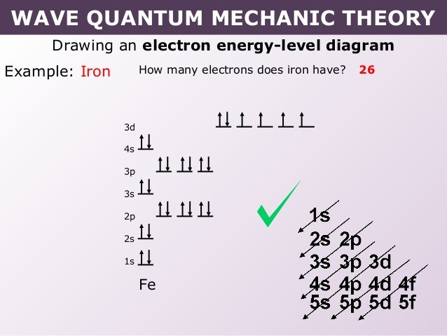 Iron Orbital Diagram Tang 02 wave quantum m...