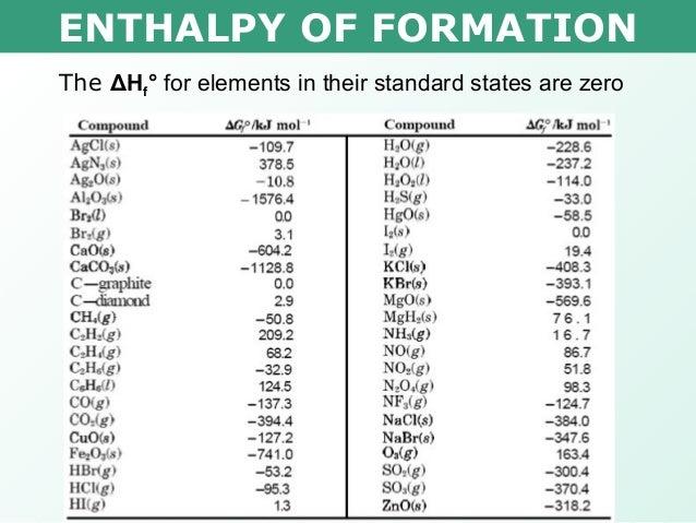Heat Of Formation Worksheet Free Worksheets Library – Heat of Formation Worksheet
