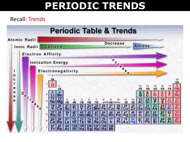 There Are How Many Elements Periodic Table | Periodic Table