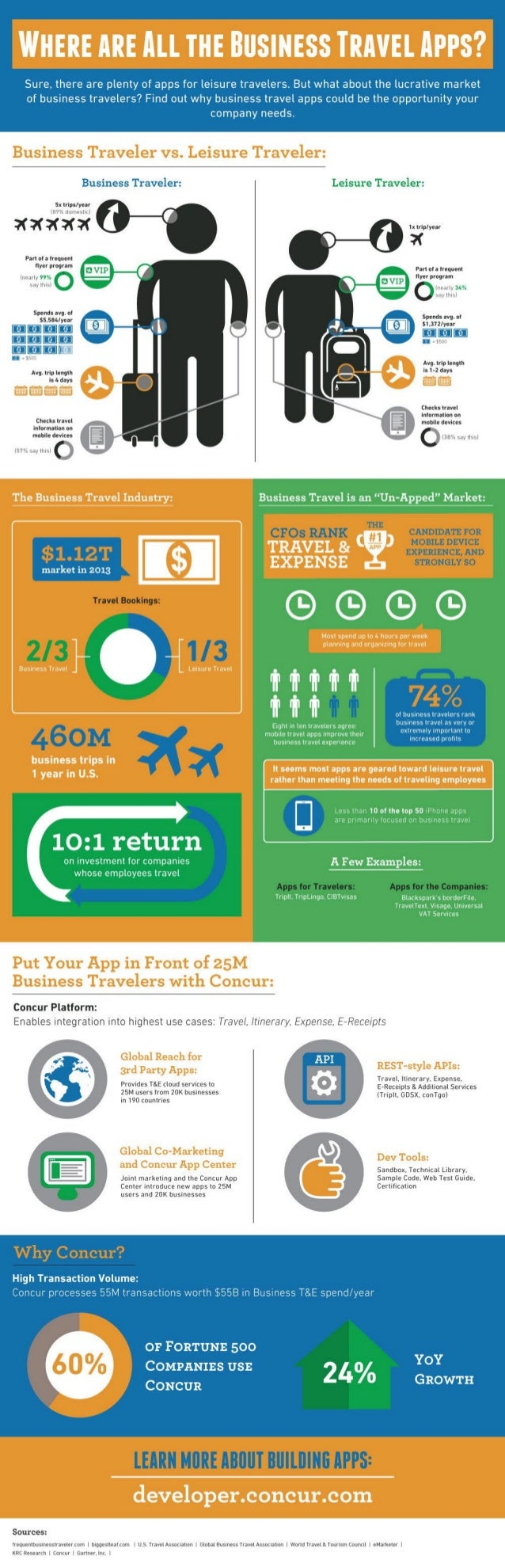 Tap into Business Travel Apps