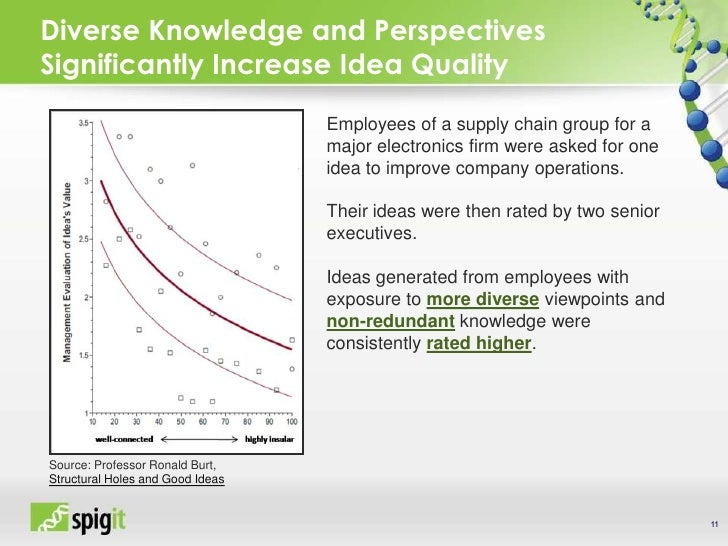 Diverse Knowledge and Perspectives Significantly Increase Idea Quality Source: Professor Ronald Burt,  Structural Holes an...