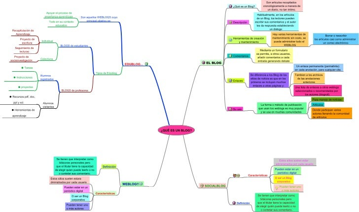 Mapa Mental Blog, Edublog, Socialblog y Weblog