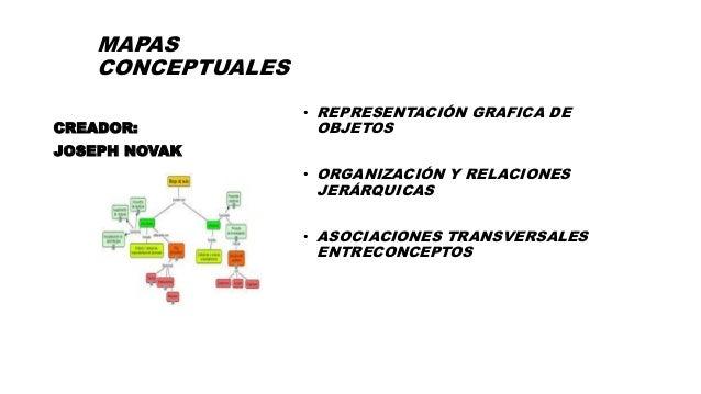 MAPAS CONCEPTUALES • REPRESENTACIÓN GRAFICA DE OBJETOS • ORGANIZACIÓN Y RELACIONES JERÁRQUICAS • ASOCIACIONES TRANSVERSALE...