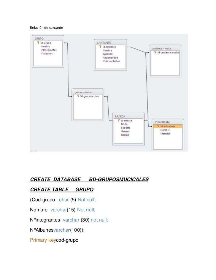 Relación de cantante<br />CREATE  DATABASE      BD-GRUPOSMUCICALES<br />CRÉATE TABLE     GRUPO<br />(Cod-grupo   char (5) ...