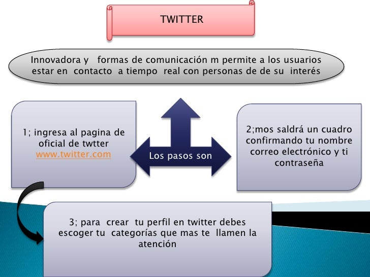 TWITTER Innovadora y formas de comunicación m permite a los usuarios estar en contacto a tiempo real con personas de de su...