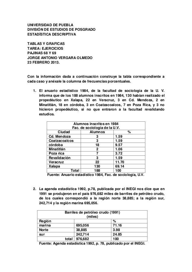 UNIVERSIDAD DE PUEBLADIVISIÓN DE ESTUDIOS DE POSGRADOESTADÍSTICA DESCRIPTIVATABLAS Y GRAFICASTAREA: EJERCICIOSPAJINAS 68 Y...