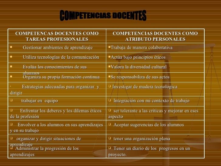 COMPETENCIAS DOCENTES COMPETENCAS DOCENTES COMO TAREAS PROFESIONALES COMPETENCIAS DOCENTES COMO ATRIBUTO PERSONALES <ul><l...
