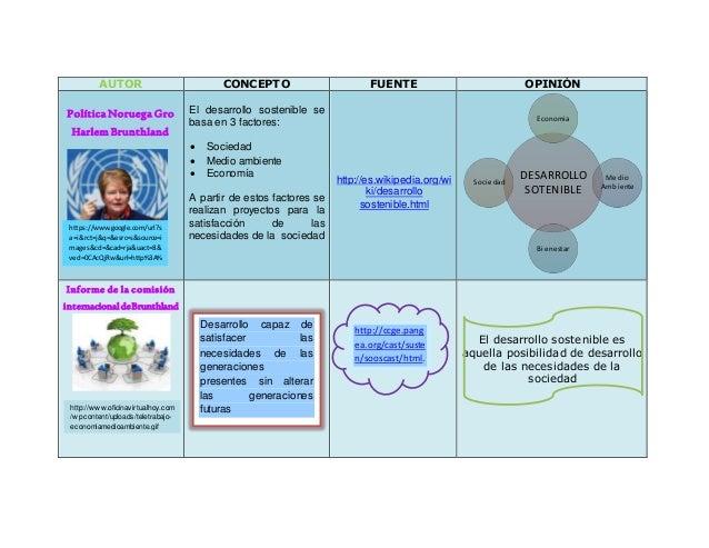 AUTOR CONCEPTO FUENTE OPINIÓN Política Noruega Gro Harlem Brunthland El desarrollo sostenible se basa en 3 factores:  Soc...