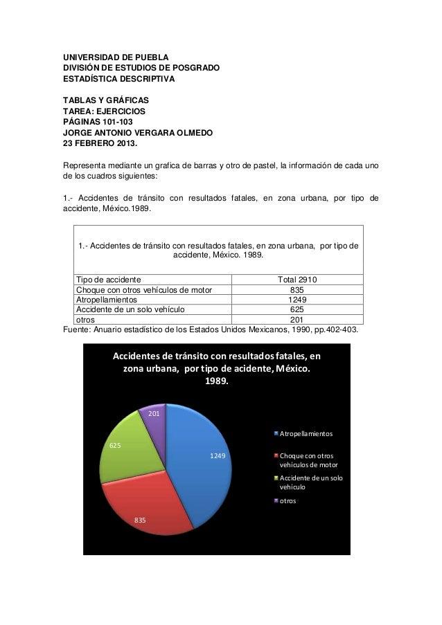 UNIVERSIDAD DE PUEBLADIVISIÓN DE ESTUDIOS DE POSGRADOESTADÍSTICA DESCRIPTIVATABLAS Y GRÁFICASTAREA: EJERCICIOSPÁGINAS 101-...