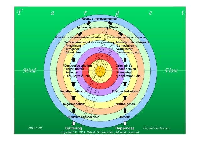 T a r g e tMind FlowReality : InterdependenceIgnorance WisdomSelf-centered mind :*Attachment*Arrogance*Greed…etc.Destructi...