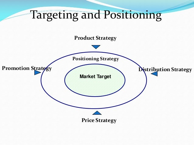 Product Strategy Promotion Strategy Price Strategy Distribution Strategy Market Target Positioning Strategy Targeting and ...