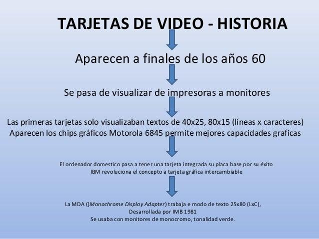 TARJETAS DE VIDEO - HISTORIA Aparecen a finales de los años 60 Se pasa de visualizar de impresoras a monitores Las primera...
