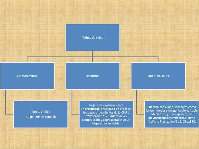 Memoria RAM Gráfica Según la tarjeta gráfica está integrada en la placa base (normalmente de bajas prestaciones) o no, uti...