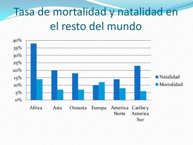 Resultado de imagen de mortalidad y natalidad
