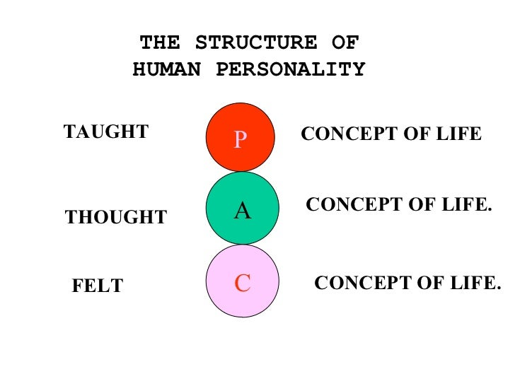 P A C TAUGHT CONCEPT OF LIFE THOUGHT CONCEPT OF LIFE. FELT THE STRUCTURE OF HUMAN PERSONALITY CONCEPT OF LIFE.