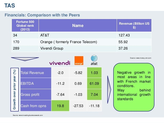 vivendi a revitalizing a french conglomerate