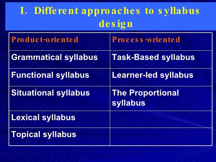 situational and topical syllabii Search the history of over 327 billion web pages on the internet.