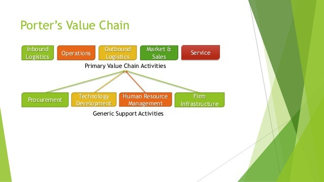 value chain analysis of proton holding berhad About us proton parts centre sdn bhd (ppcsb) is a member of proton holdings berhad group of companies the company was incorporated on 19 june 1992 with a paid-up capital of rm16 million and an authorised capital of rm20 million ringgit.
