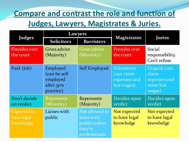 comparison of the roles of judges There are five features within the adversary system the role of the judge: the role of the judge is an important feature within the adversary system here, the judge acts an umpire and must be independent and impartial when presiding over a trial.