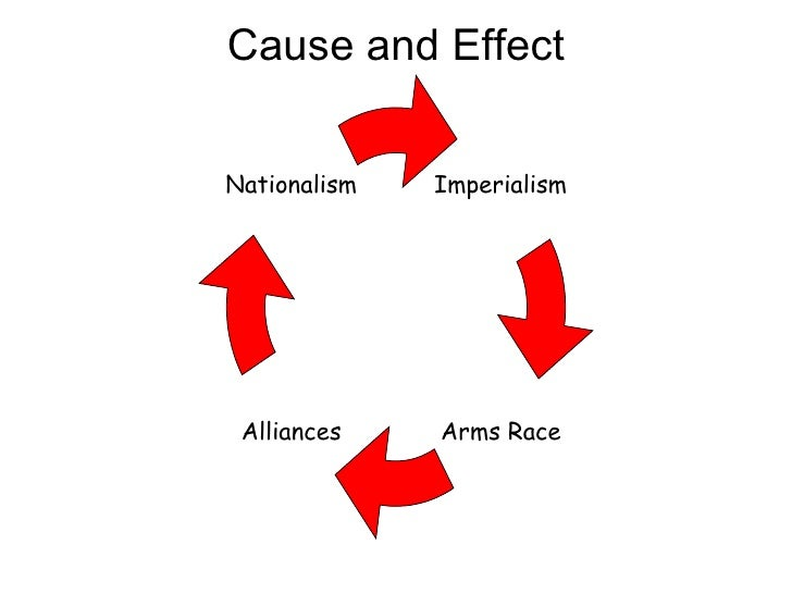 Cause and Effect Imperialism Arms Race Alliances Nationalism