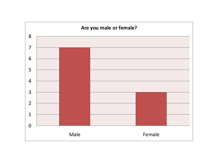 Are you male or female?876543210    Male                             Female
