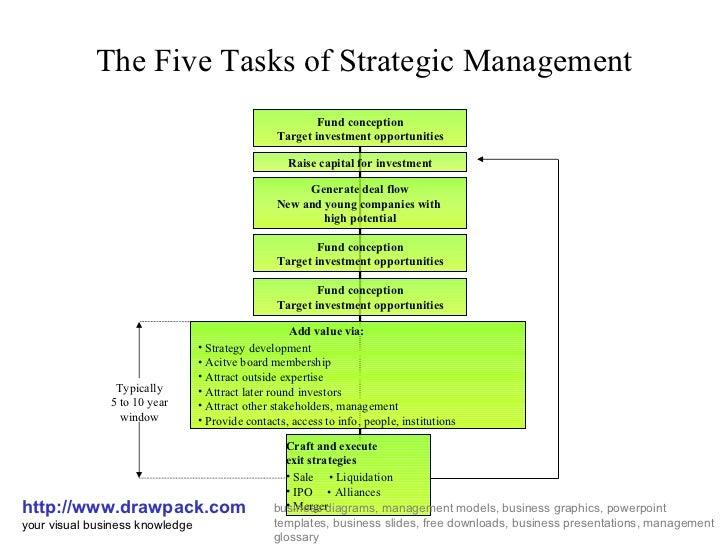 tasks of strategic management diagramthe five tasks of strategic management http     drawpack com your drawpacks business diagrams