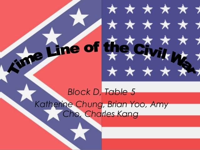 Block D, Table 5 Katherine Chung, Brian Yoo, Amy Cho, Charles Kang