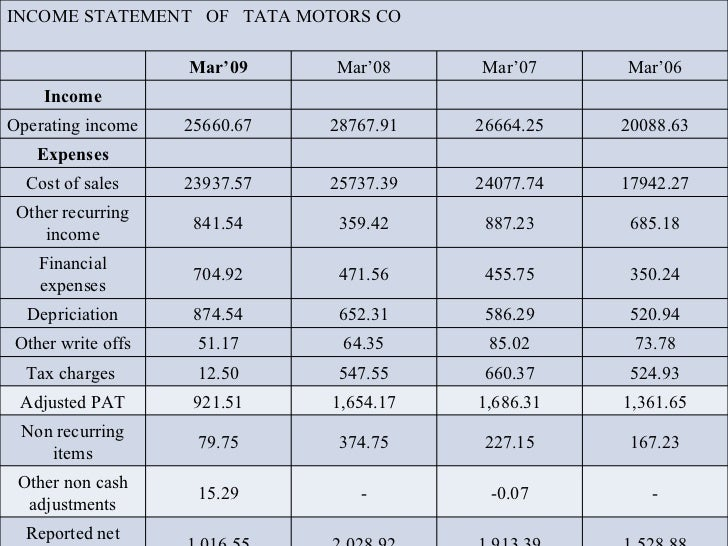 Tata manendra for Tata motors financial statements
