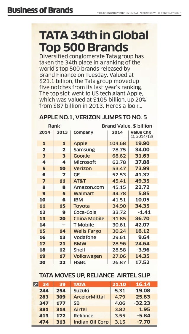 Tata is 34th in global top 500 brands