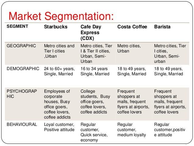 costa coffee segmentation Starbucks marketing analysis cris b 201501  such as costa coffee or mccafe,  a core marketing strategy analysis looks at segmentation,.
