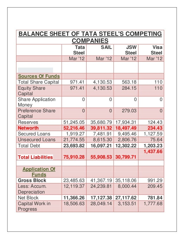Automobile industry automobile industry balance sheet for Tata motors financial statements