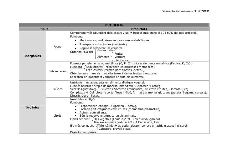 L'alimentació humana – 3r d'ESO B                                                            NUTRIENTS           Tipus    ...
