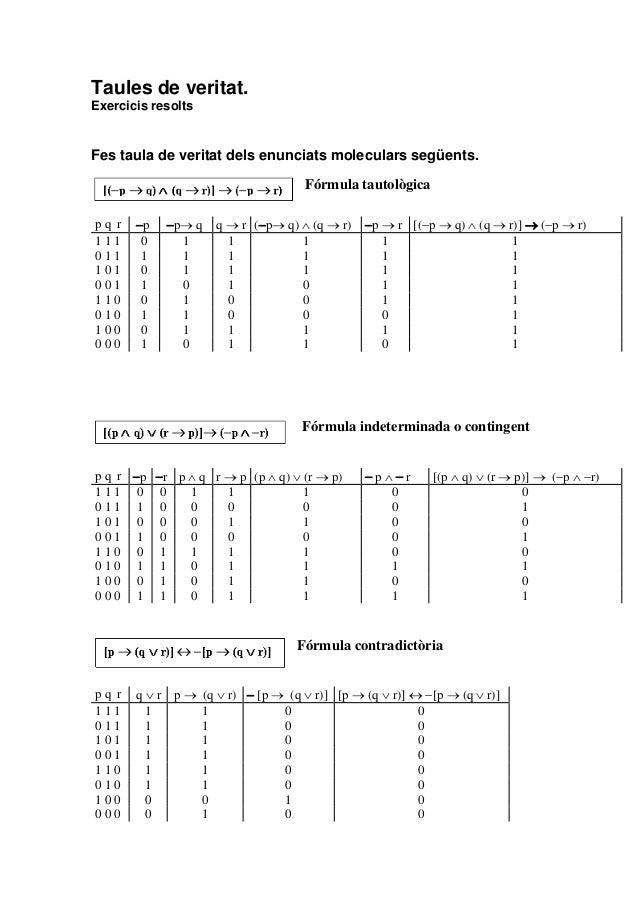 Taules de veritat. Exercicis resolts  Fes taula de veritat dels enunciats moleculars següents. Fórmula tautològica pq r 11...