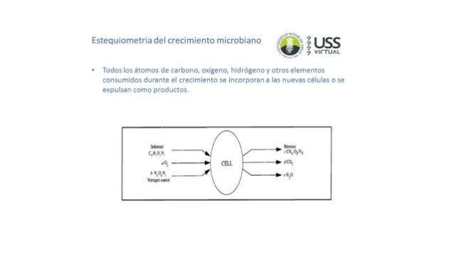 Cinetica de Crecimiento Microbiano Del Crecimiento Microbiano