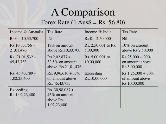 Tax on forex trading in india