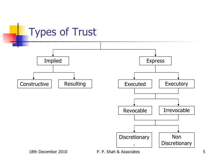 discretionary trusts and the concept of Types of trust currently selected the beneficiaries have the vested rights to the income or assets of the trust discretionary trust – the trustee(s.
