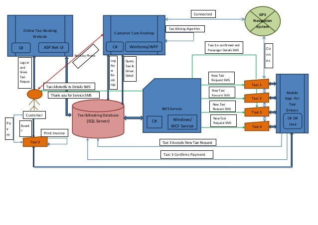 Cab Booking Architecture And Flow Using Microsoft Net