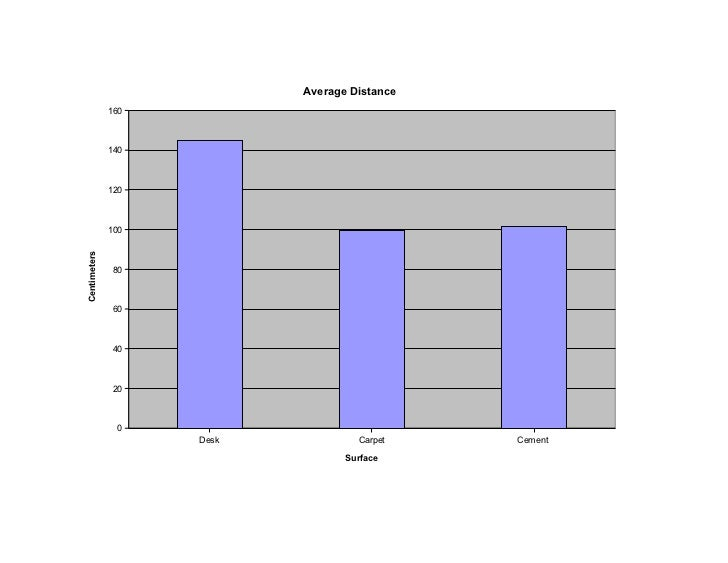 Average Distance              160              140              120              100Centimeters              80           ...