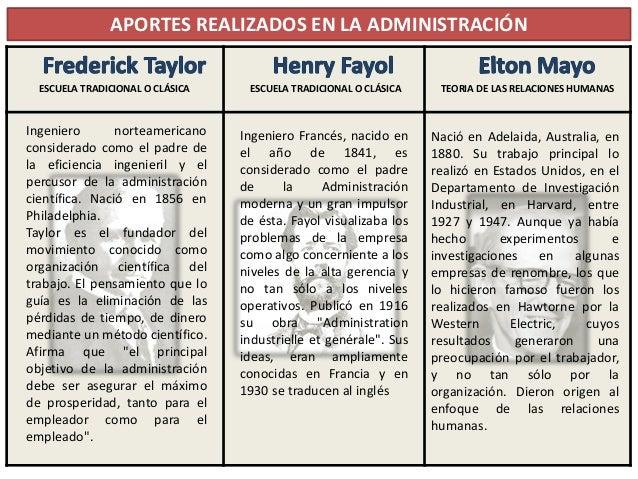 henry fayol fw taylor Il revient à fayol d'avoir insisté sur la nécessité dans laquelle se trouvent les  aux praticiens de la gestion comme taylor ou fayol,.