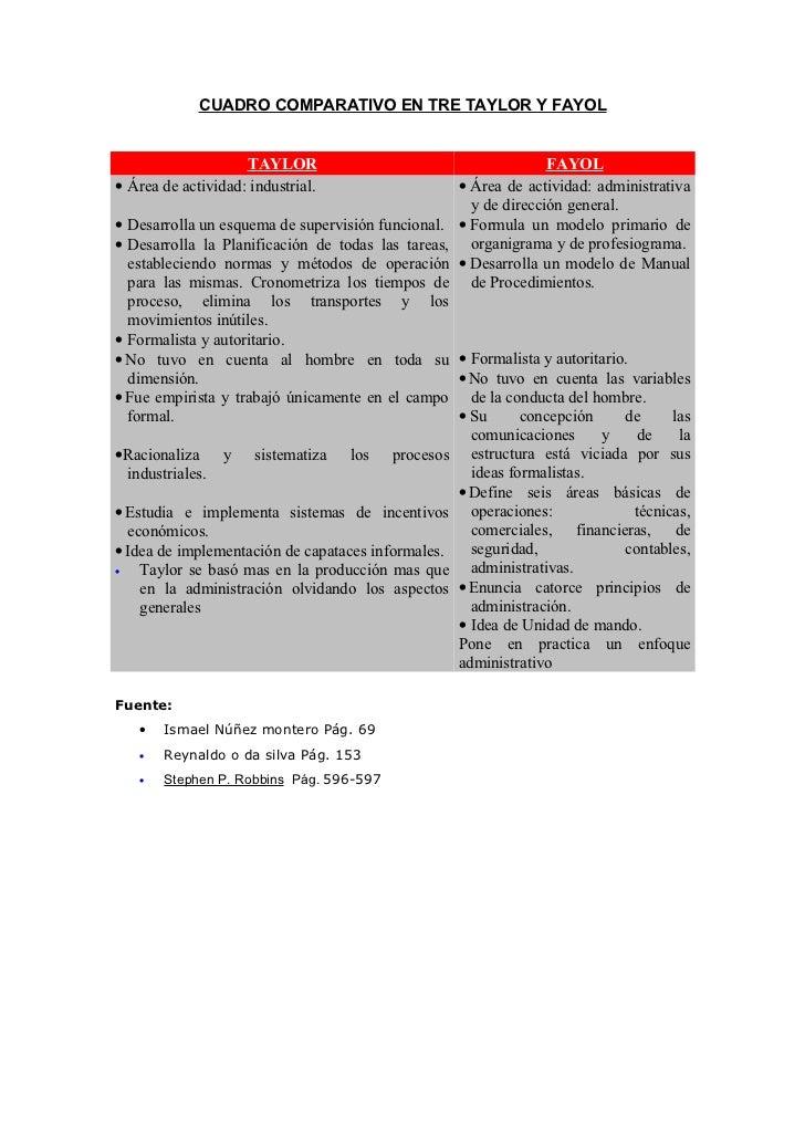 CUADRO COMPARATIVO EN TRE TAYLOR Y FAYOL                    TAYLOR                                       FAYOL• Área de ac...