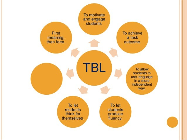 TBL To motivate and engage students. To achieve a task outcome. To allow students to use language in a more independent wa...