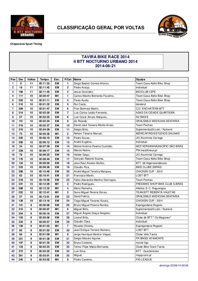 domingo 22/06/14 00:06 CLASSIFICAÇÃO GERAL POR VOLTAS Chipserena Sport Timing Dor Nome Equipa TAVIRA BIKE RACE 2014 II BTT...