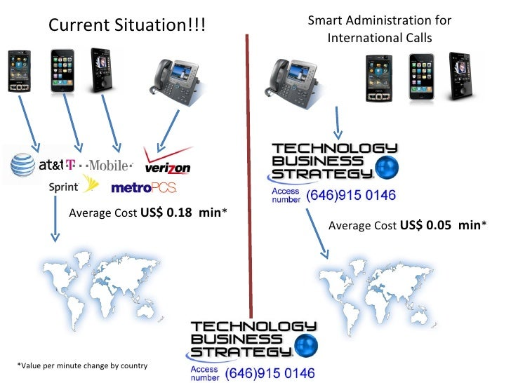Average Cost  US$ 0.18  min * Average Cost  US$ 0.05  min * Current Situation!!! Smart Administration for International Ca...