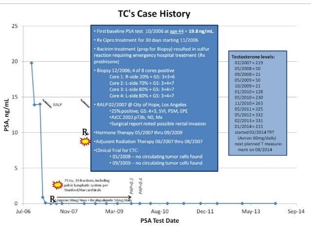 Case History - Surviving Advanced Prostate Cancer