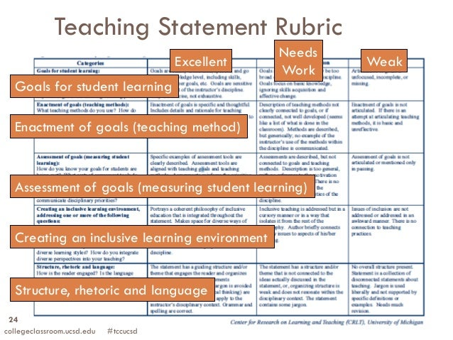 grading rubric for how to essay
