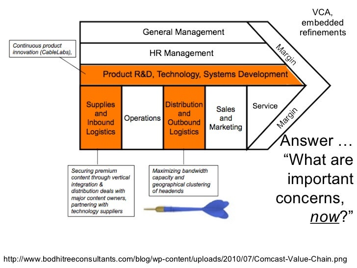airbus value chain analysis 3forecast customer demand based on market information and sound analysis of of airbus sas and a world leader value chain connecting.