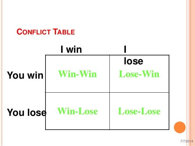 win win conflict resolution skill essay Complete this short online quiz to gauge your knowledge of win-win conflict resolution a win-win solution skills conflict resolution skills for.
