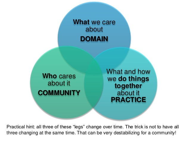 how to create a community of practice